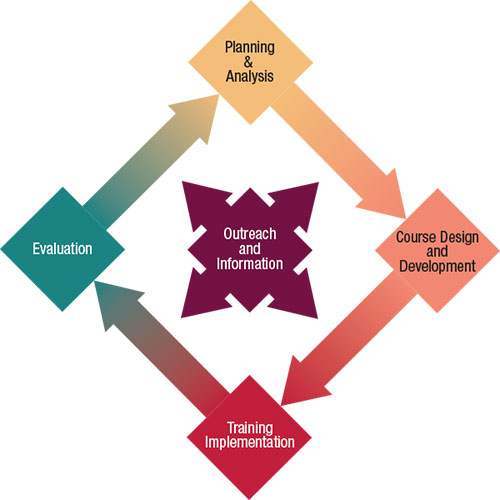 RDPC process graphic